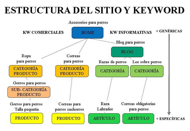 diagrama-keyword