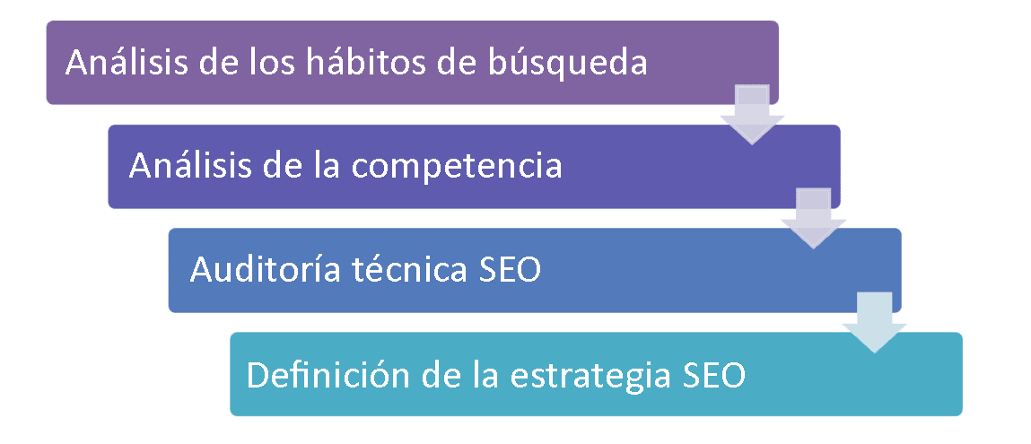 como-definir-una-strategia-seo